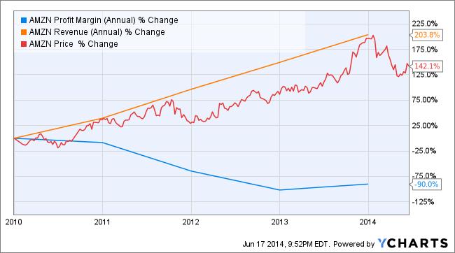 AMZN Profit Margin (Annual) Chart