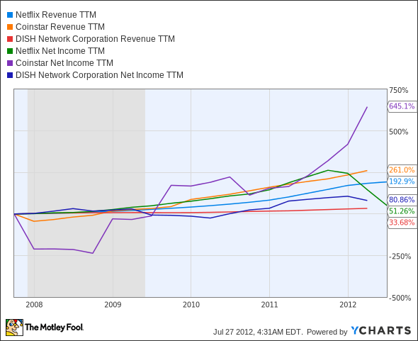 NFLX Revenue TTM Chart