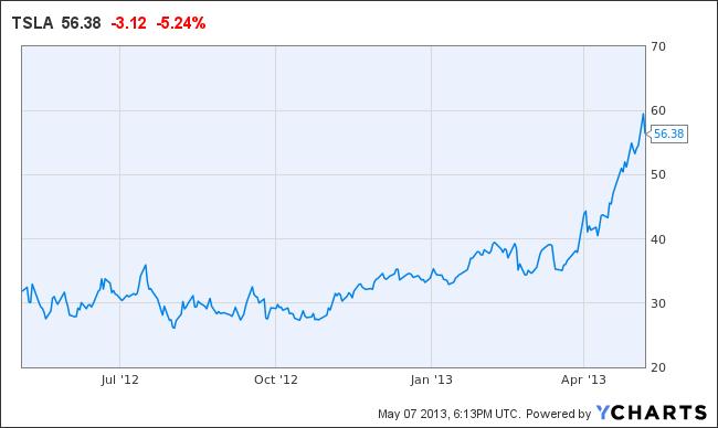 Tesla stock price chart tsla stock outlook 2016 is tesla for Tesla motors stock price