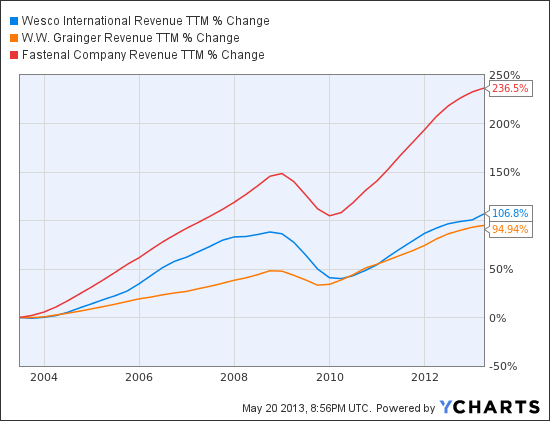 WCC Revenue TTM Chart