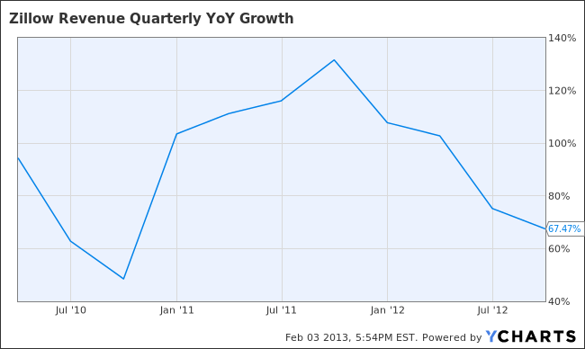 Z Revenue Quarterly YoY Growth Chart