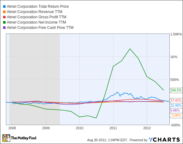 ATML Total Return Price Chart