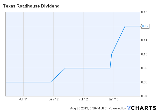TXRH Dividend Chart