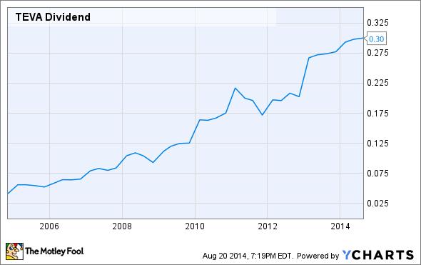 TEVA Dividend Chart