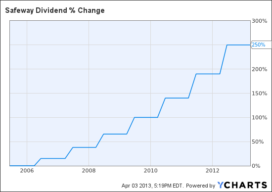 SWY Dividend Chart
