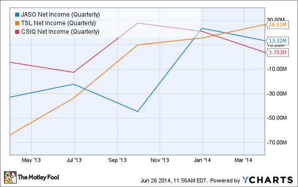 JASO Net Income (Quarterly) Chart