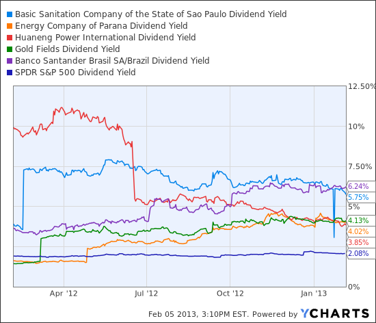 SBS Dividend Yield Chart