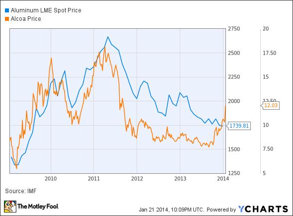 Aluminum LME Spot Price Chart