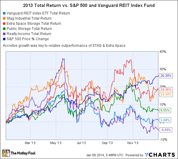 VNQ Total Return Price Chart