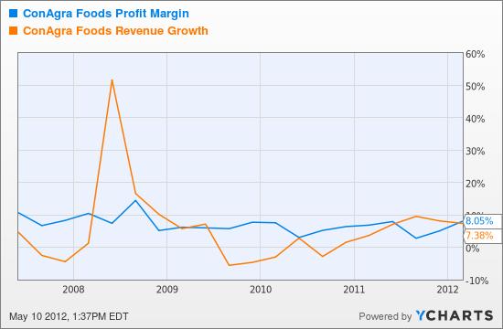 CAG Profit Margin Chart