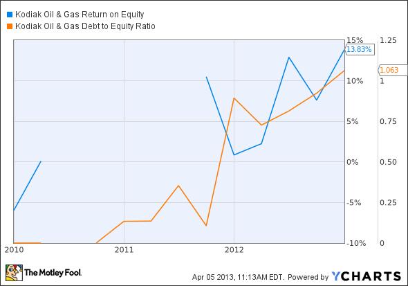 KOG Return on Equity Chart