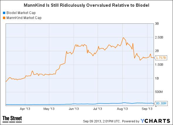 BIOD Market Cap Chart