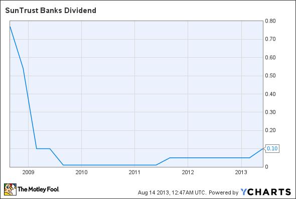 STI Dividend Chart