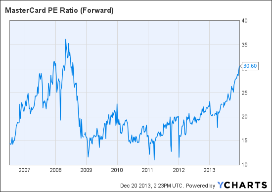 MA PE Ratio (Forward) Chart