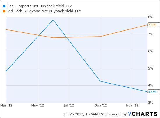 PIR Net Buyback Yield TTM Chart