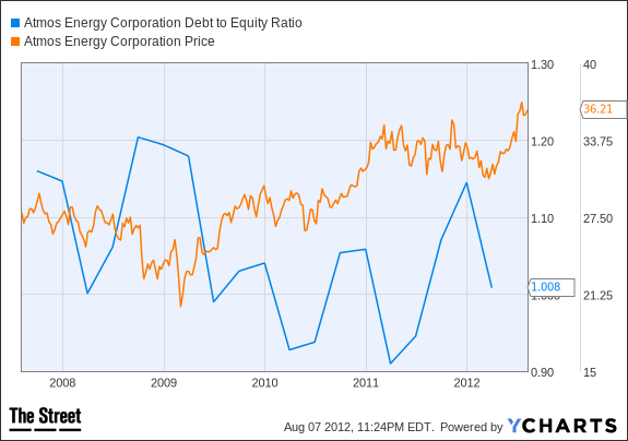 ATO Debt to Equity Ratio Chart
