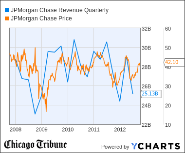 JPM Revenue Quarterly Chart