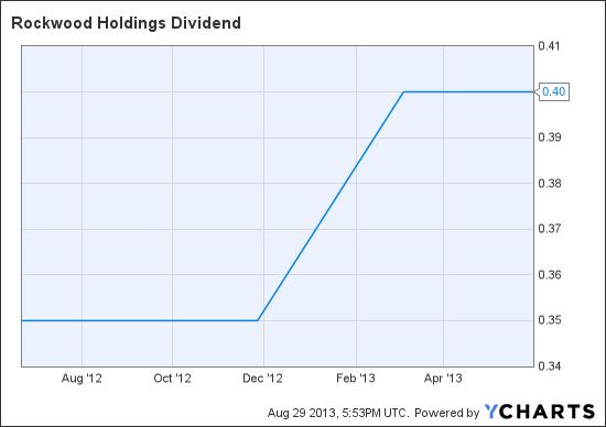 ROC Dividend Chart