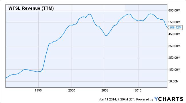 WTSL Revenue (TTM) Chart