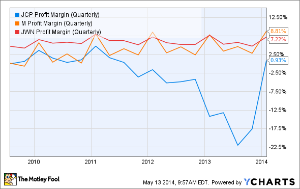 JCP Profit Margin (Quarterly) Chart