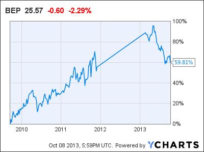 BEP Chart