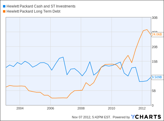 HPQ Cash and ST Investments  Chart