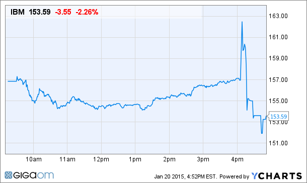 IBM Price Chart