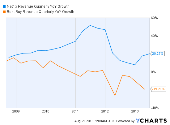 NFLX Revenue Quarterly YoY Growth Chart