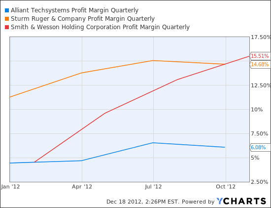 ATK Profit Margin Quarterly Chart