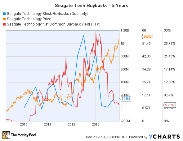 STX Stock Buybacks (Quarterly) Chart