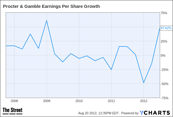 PG Earnings Per Share Growth Chart