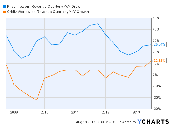 PCLN Revenue Quarterly YoY Growth Chart