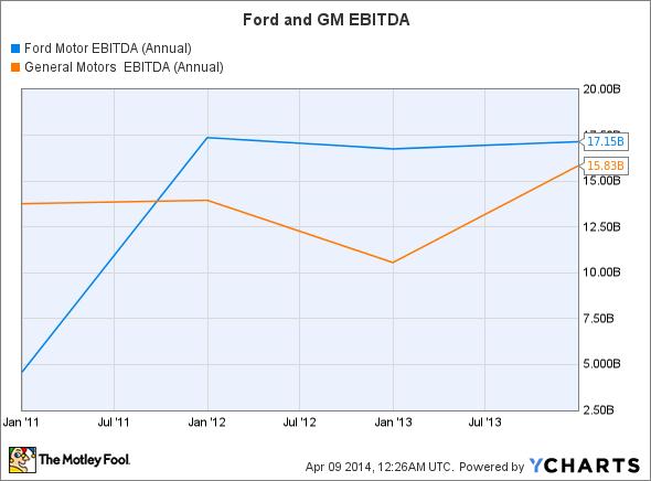 F EBITDA (Annual) Chart