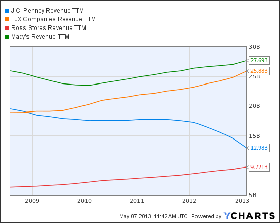 JCP Revenue TTM Chart