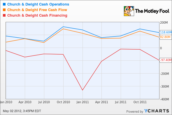 CHD Cash Operations Chart