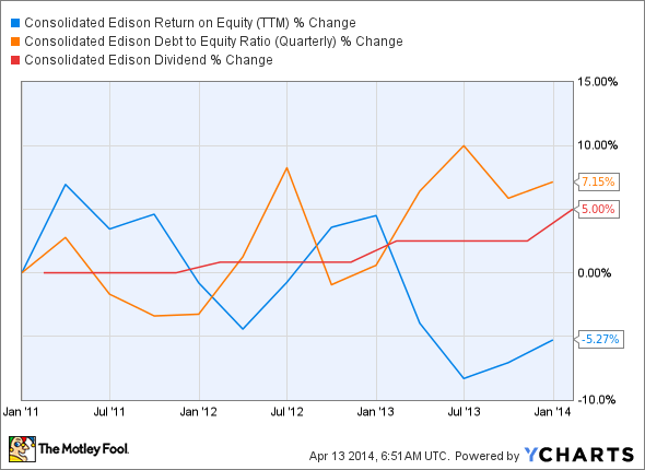 ED Return on Equity (TTM) Chart