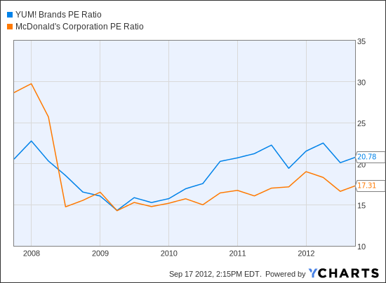 YUM PE Ratio Chart