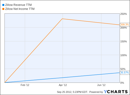 Z Revenue TTM Chart