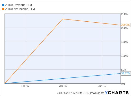 Z Revenue TTM Chart