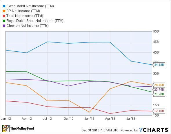 XOM Net Income (TTM) Chart
