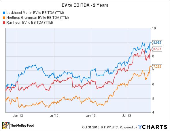 LMT EV to EBITDA (TTM) Chart