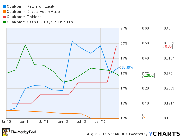 QCOM Return on Equity Chart