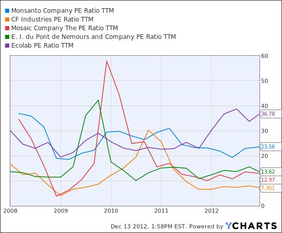 MON PE Ratio TTM Chart