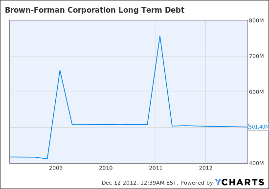 BF.B Long Term Debt  Chart