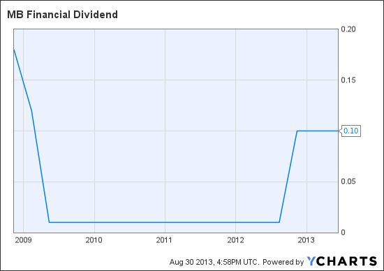 MBFI Dividend Chart