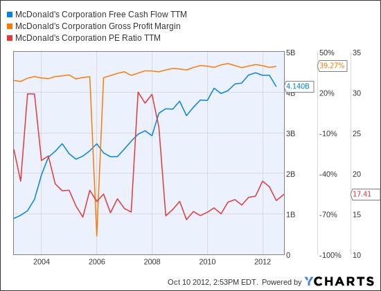 MCD Free Cash Flow TTM Chart