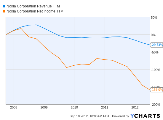 NOK Revenue TTM Chart