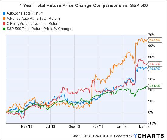 AZO Total Return Price Chart