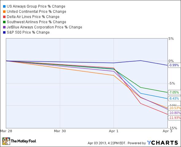 LCC Chart