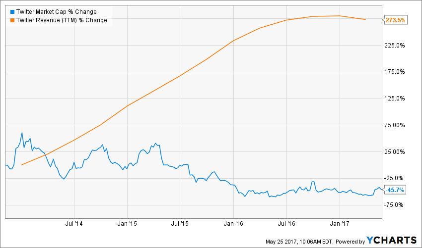TWTR Market Cap Chart
